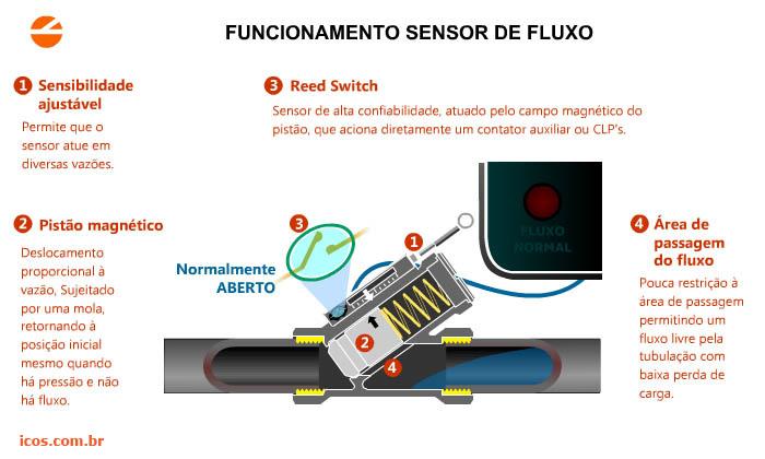 Detec o de vaz o com fluxostato por pist o magn tico for Sistema anticalcare magnetico